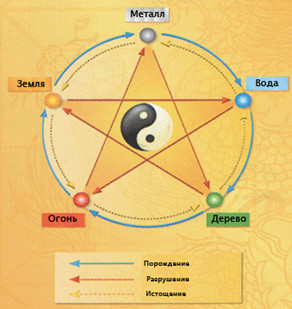 Медитация над первоэлементами